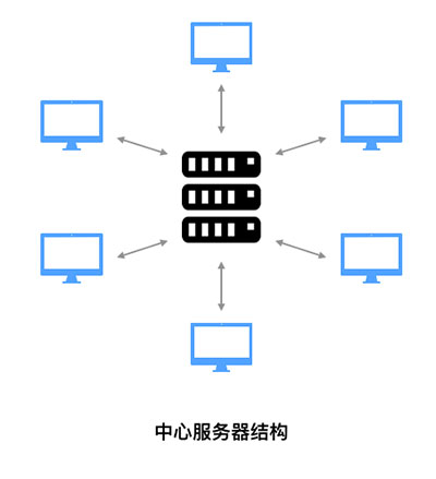 【比特币交易网站】上帝视角看区块链系统是如何运转的