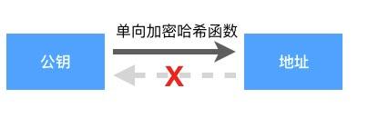 私钥,公钥,地址是如何生成的?插图2
