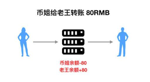 如果是通过银行转账,那么服务器只需要在币姐的余额里-80元,在老王的余额里+80元就可以了。